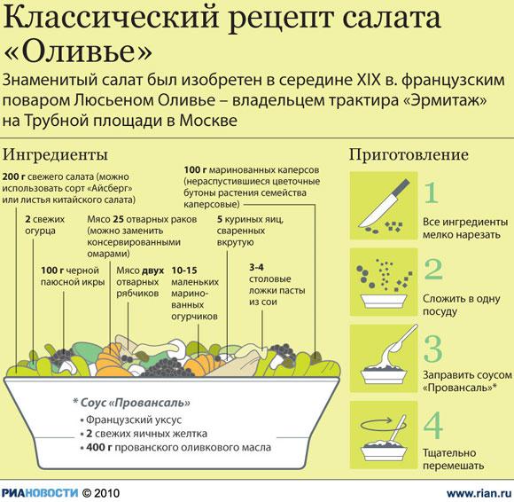 Sałatka Olivier infografika